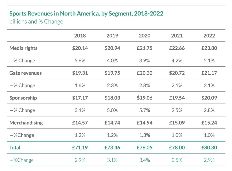 Sports_Revenue_Table